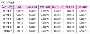 DVDコピー料金表